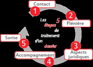5_etapes_projet